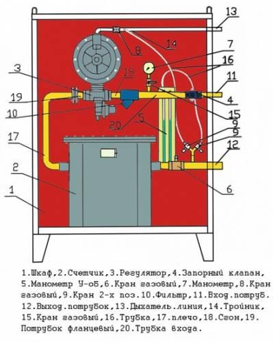 давление газа на входе в газорегуляторную установку
